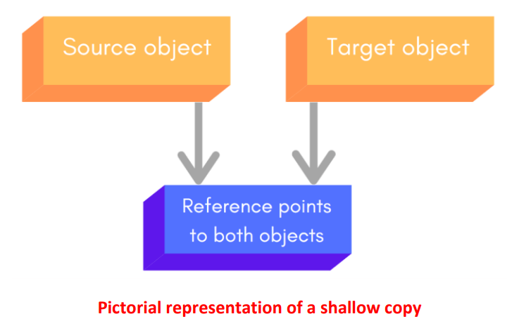shallowcopy